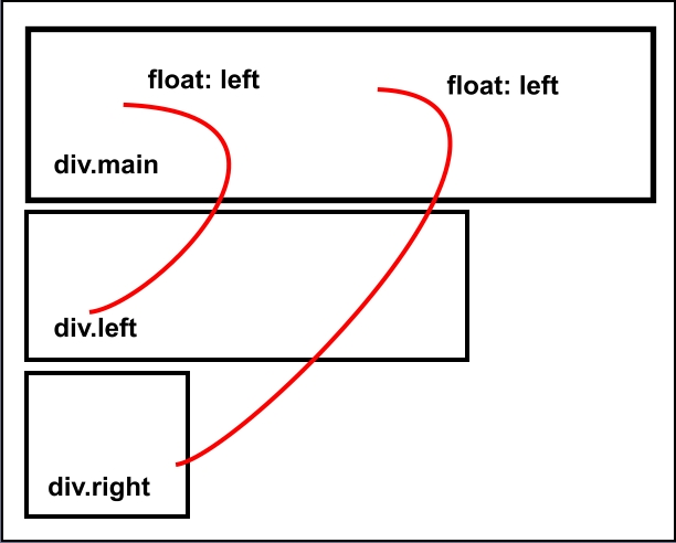 float property